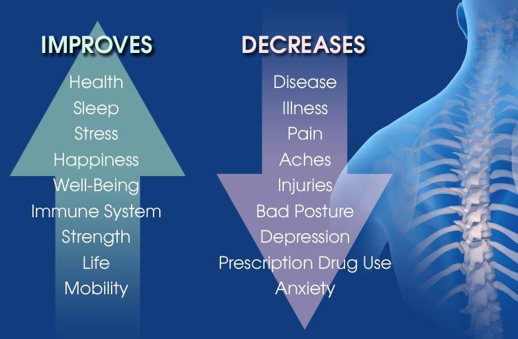 chiropractic-adjustment benefits
