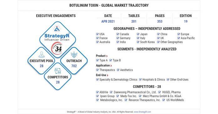 Global Botulinum Toxin Market Will Reach $ 7.9 Billion By 2026