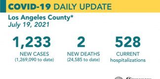 Monday COVID-19 Roundup: Public Health Reports Hospitalization Rates Increased in LA County; 28,956 Total Cases in SCV