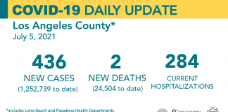 Monday COVID-19 Roundup: 28,369 Total SCV Cases; New Vaccination Sweepstakes Launched