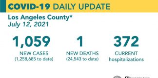 Monday COVID-19 Roundup: County Sees Increase in COVID-19 Outbreaks; 28,578 Total SCV Cases