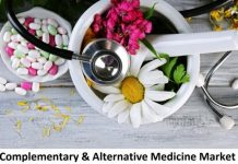 Complementary and Alternative Medicine Market Size, Share, Trends, Analysis and Forecast 2021-26 - Stillwater Current