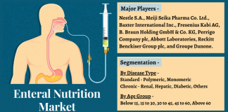 Due to the use of enteral nutrition during COVID treatment, the enteral nutrition market is expected to see significant growth through 2021