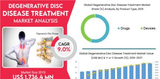The global Degenerative Disc Disease Treatment market size was estimated at $ 1,736.4 million in 2019 and is expected to have a Cagr of 9.0% over the forecast period (2019-2027).  |  Coherent market insights