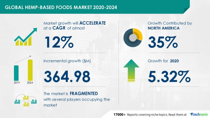 12% CAGR growth in the hemp-based food market due to the growing vegan population and cases of celiac disease